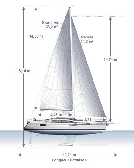 Chantier Naval Jeanneau Constructeur Voilier Bateau De Plaisance Bateau A Moteur Barque Pour Croisiere Peche Competition